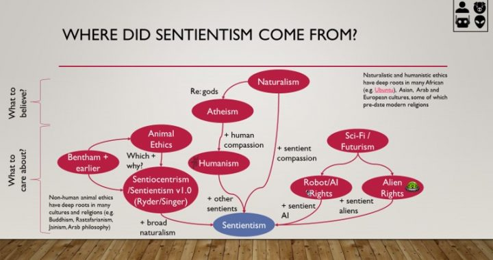 Chart showing how Sentientism has developed from a range of different, related worldviews and philosophies